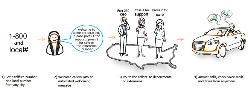 How Our International Toll Free Service Works