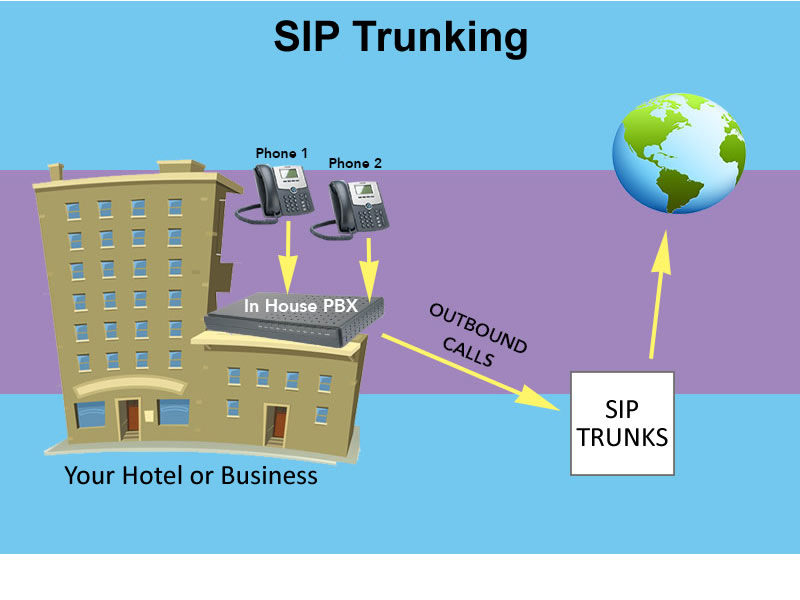 Sip Trunking - World Access Communications - 800 call forwarding & 800 international forwarding